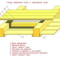 Материалы для пола в деревянном доме