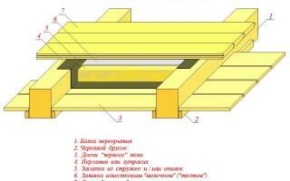 Материал для полов в деревянном доме