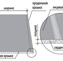 Длина и ширина листа гипсокартона